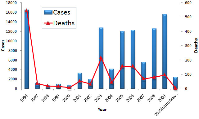 dengue Cases & Deahts