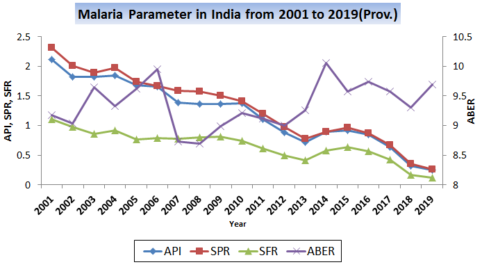 Malaria trend from 2001-2019